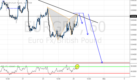 EURGBP: Bearish GARTLEY pattern with global downtrend