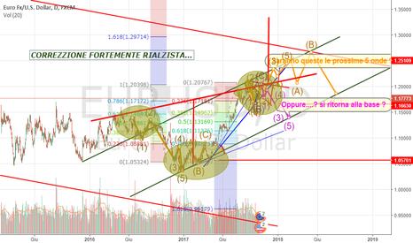 EURUSD: Euro-USD long inside !