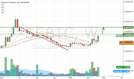 SCBTC: next 2 levels to watch...