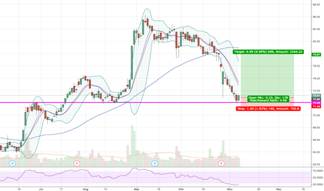 GILD: GILD Pullback and bounce off previous resistance turned support