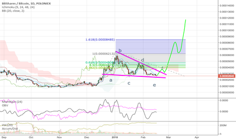 BTSBTC: Correction completed?