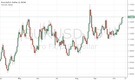 EURUSD: ST uptrend continuing towards 1.1570-1.1711
