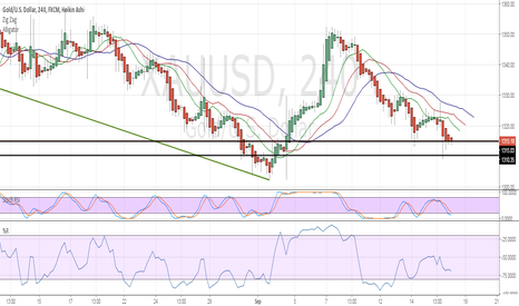 XAUUSD: Watch this Range and key an eye on RSI indicators.