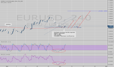 EURUSD: EURUSD STOCH-RSI Long oppertunnity