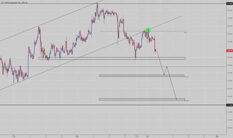 USDJPY: USDJPY - Break out, retest, now continuation