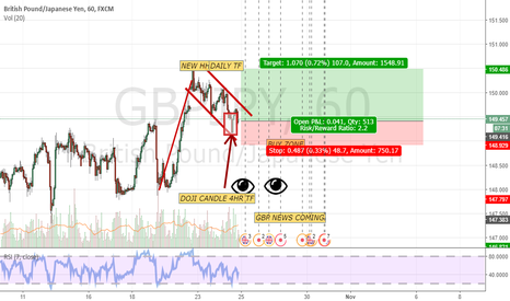 GBPJPY: 100 PIPS TRADE