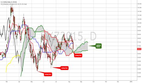 DXZ2015: US Dollar Neutral
