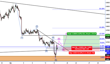 AUDCAD: Expecting a inverted H&S in completion of the 3 wave correction.