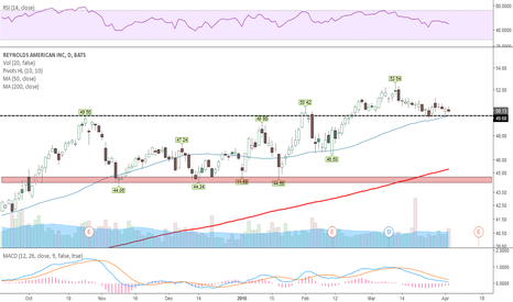 RAI: Over old resist with rising 50 day