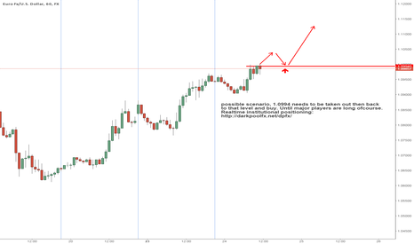EURUSD: need to take out this high and then pull back.