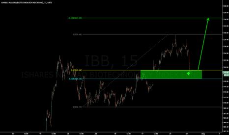 IBB: IBB Pullback to 50% retrace