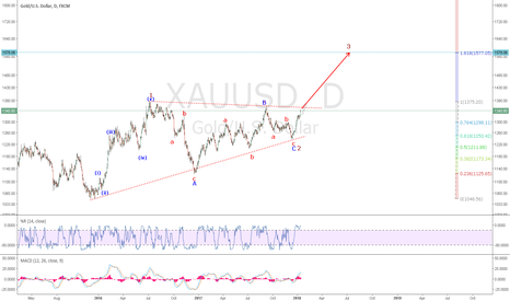 XAUUSD: XAUUSD: A Contracting Triangle Wave 2 Correction appears done.