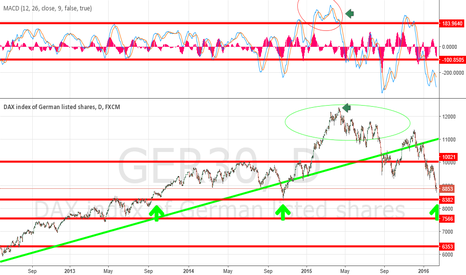 GER30: Waiting for support at 8380