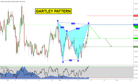 GBPNZD: Short con il Gartley