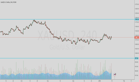 XAUUSD: support and resistance lines for GOLD