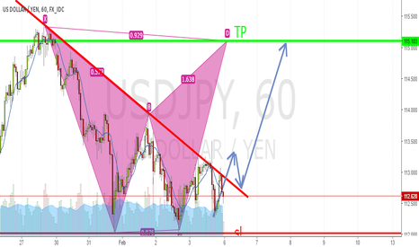 USDJPY: short idea in USDJPY