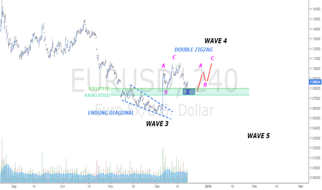 EURUSD: CORRECTION 4