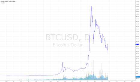 BTCUSD: Well well... let's have a look a this nice bubble