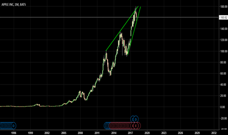 AAPL: Apple Dropped From The Tree. EUREKA..