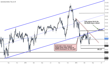 AUDJPY: AUDJPY - Being hammered down by the underside of the Channel