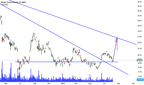 SLV: Gold Bugs here we come