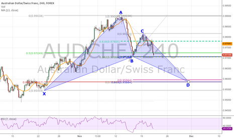 AUDCHF: Bullish Bat Forming on the 4-Hour Chart of AUDCHF