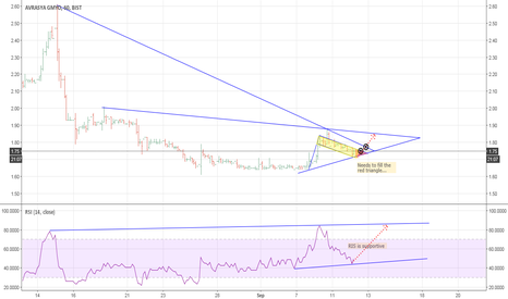 AVGYO: AVGYO needs time to fill the flag formation