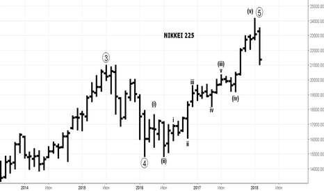 NKY: 10 - летний рост фондовых рынков закончен? Look at Nikkei 225