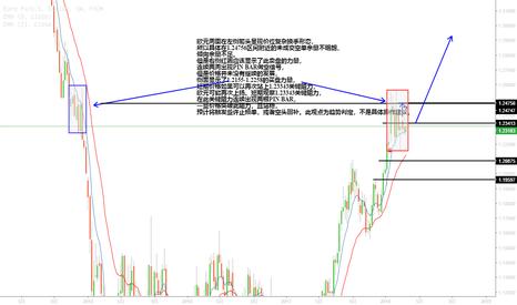 EURUSD: 欧元长线趋势判定(预)