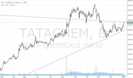 TATACHEM: Ascending Triangle breakout...Buy