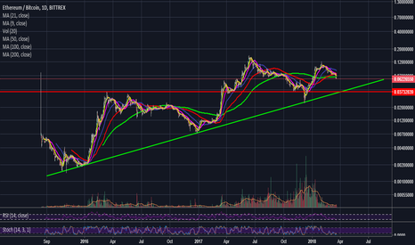 ETHBTC: ETH BTC - doesn't look good for ETH if support is broken