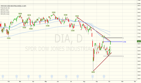 DIA: DIA at multiple resistance