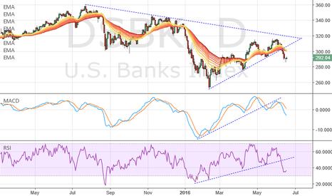 DJUSBK: Short the Banks
