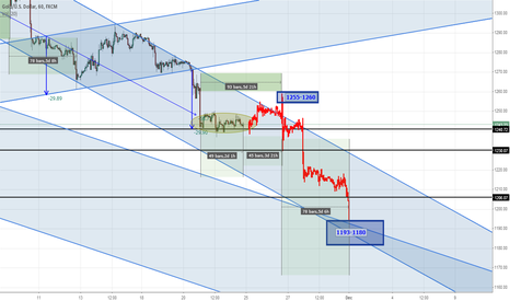 XAUUSD: GOLD @1255-1260 AFTER 1193-1180