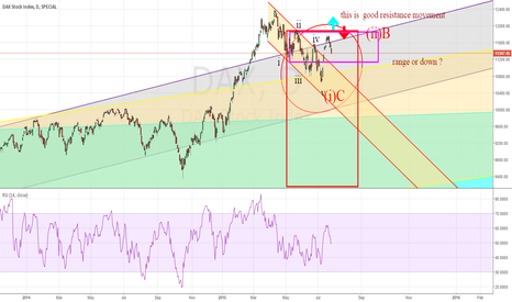 DAX: range or down but...