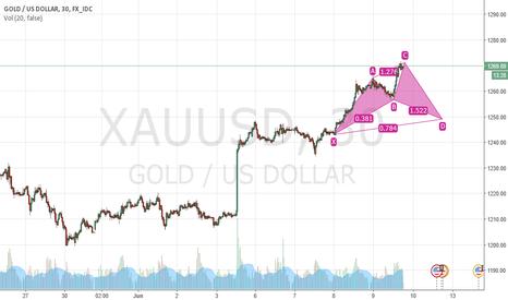 XAUUSD: lets short gold