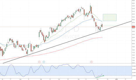 ADI: ADI - Stochastic Divergence on Trend Line