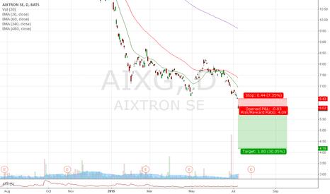 AIXG: Trade #36 - Short AIXG