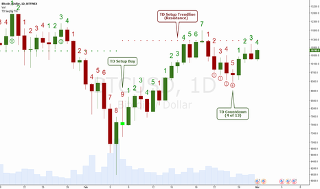 BTCUSD: TD Sequential on Bitcoin Daily Chart