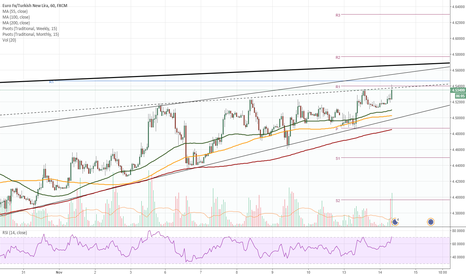 EURTRY: EUR/TRY 1H Chart: Pair trades near long-term channel