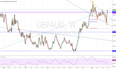 GBPAUD: GBP/AUD Bullish Wolfe Wave complete