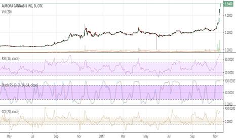 ACBFF: short above $6.00