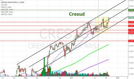 CRES: CRES - Cresud rompiendo resistencia con volumen