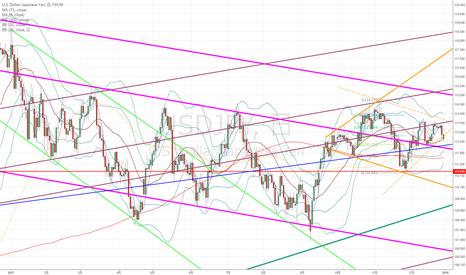 USDJPY: ドル円:日足ダイヤモンドパターンが崩れかけようとしている…