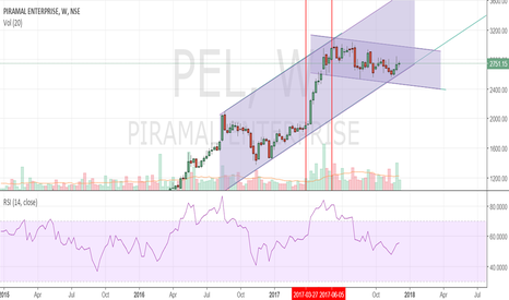 PEL: channel support on weekly