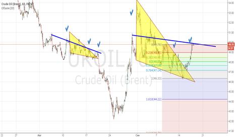 UKOIL: Обход треугольников справа по нефти