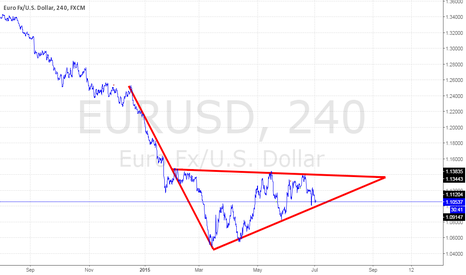 EURUSD: Is That A Bear Flag?......