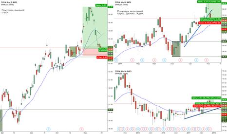 TOT: Покупка акций Total SA