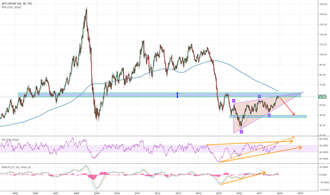 USOIL: OIL reached Strong reaction zone with a shallow move