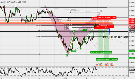 USDCHF: so much confluence I can't even read the numbers.